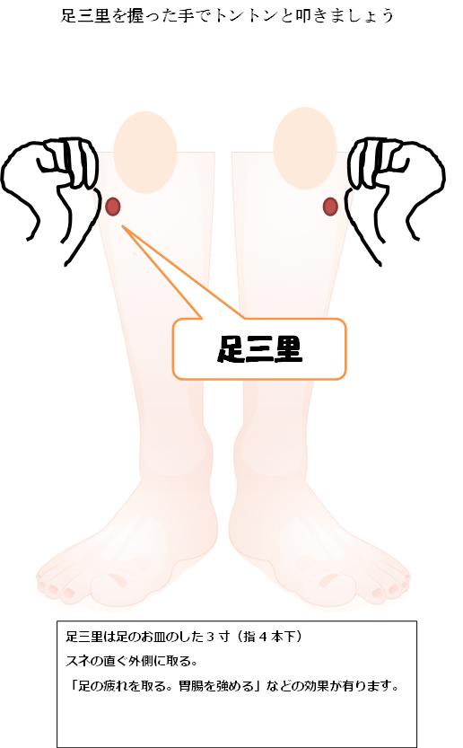 足三里の図