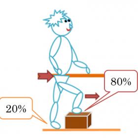 体重のかけかたイメージ図