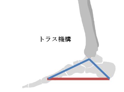 トラス機構の図