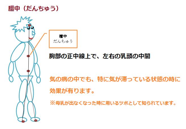 呼吸に関する正中のツボ1