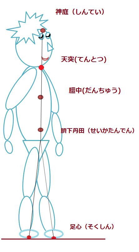呼吸の位置